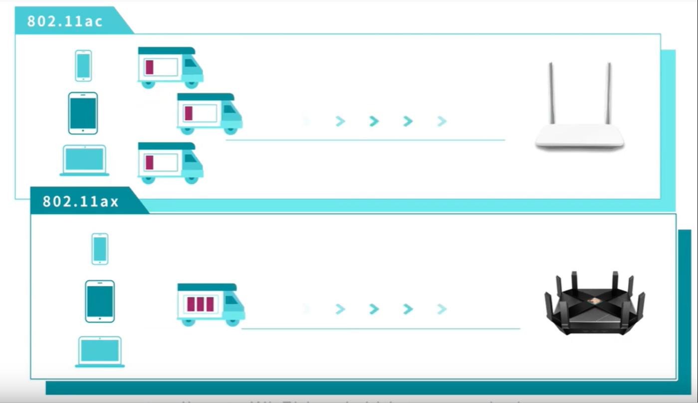 WiFi 6 (IEEE 802.11