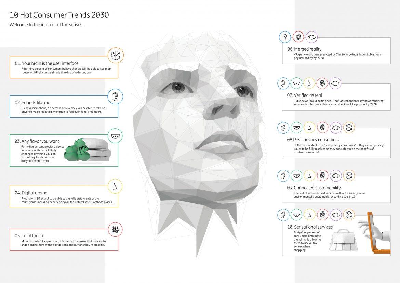 10 Hot Consumer Trends