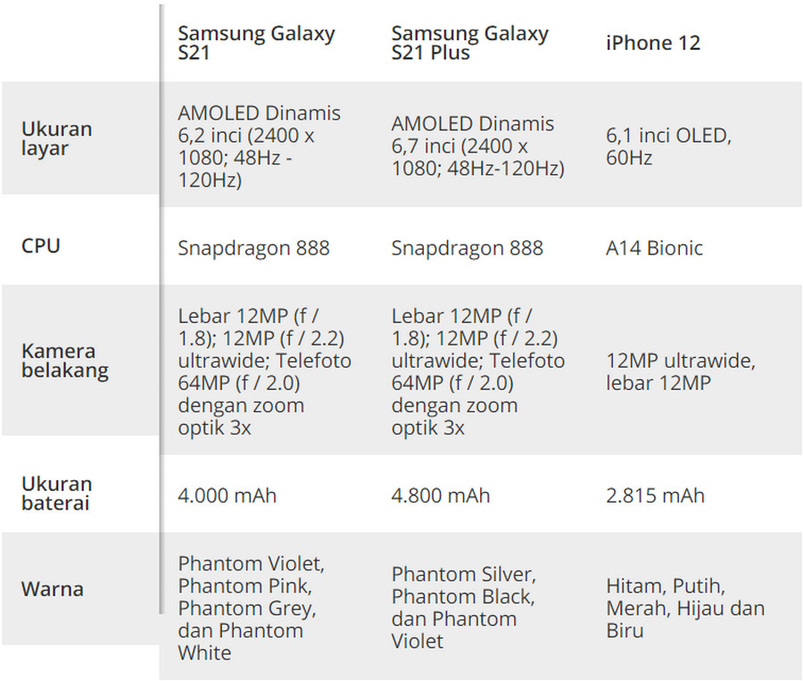 Galaxy S21 vs iPhone 12